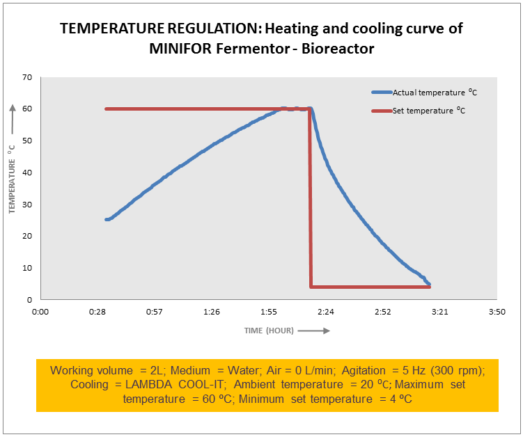 Diagram: Temperature regulation in bioreactor / fermentor (heating - cooling)