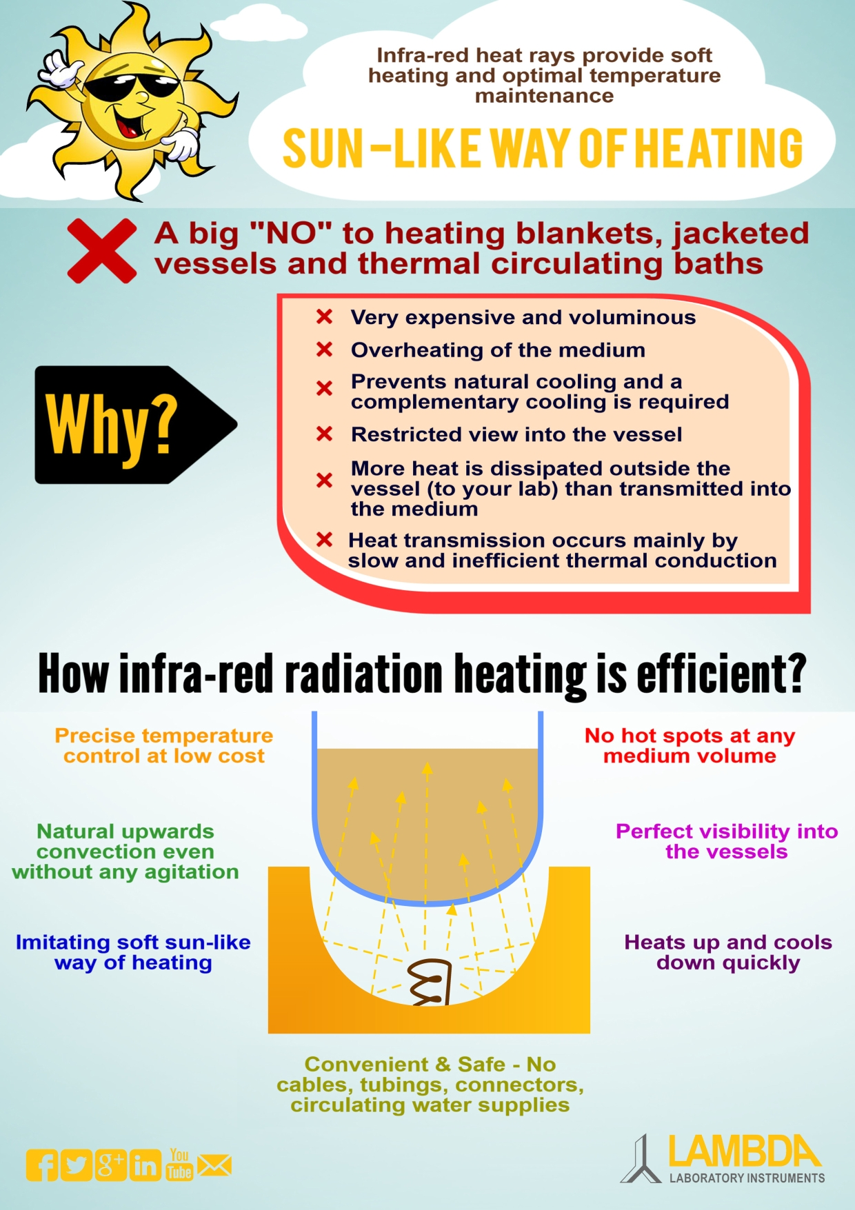 Temperature control in fermenters: infra-red radiation heating